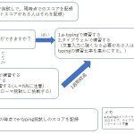 「タイピング練習支援メルマガ計画」タイピング初心者の練習メニュー(フローチャート)